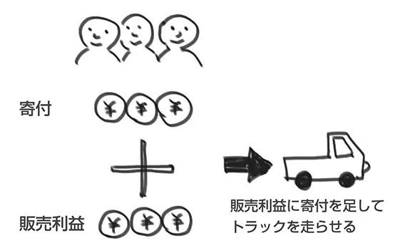 kifudehasiru